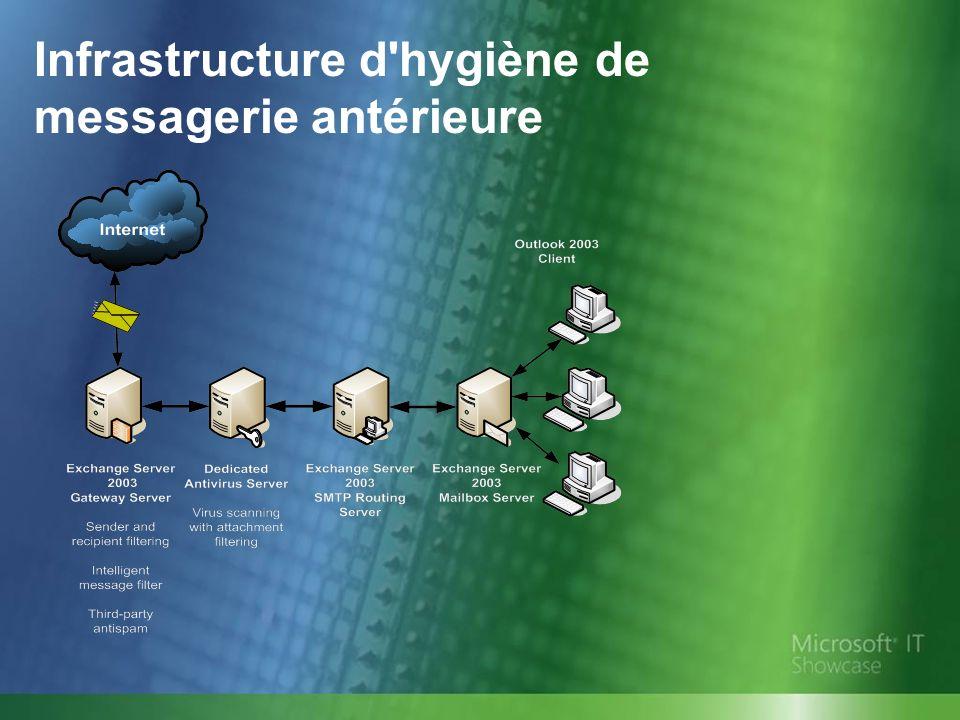 Infrastructure d hygiène de messagerie antérieure