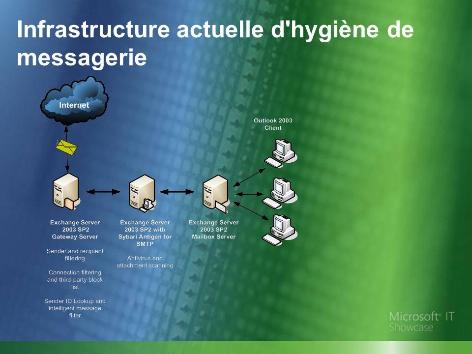 Infrastructure actuelle d hygiène de messagerie
