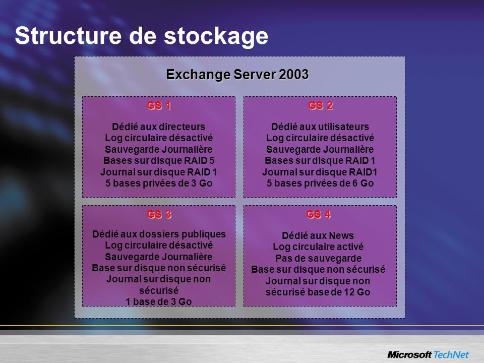 Structure de stockage Exchange Server 2003 GS 1 GS 2 GS 3 GS 4