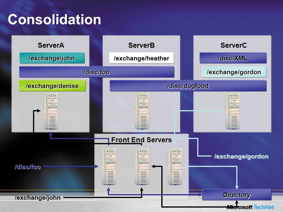 Consolidation ServerA ServerB ServerC Front End Servers /exchange/john