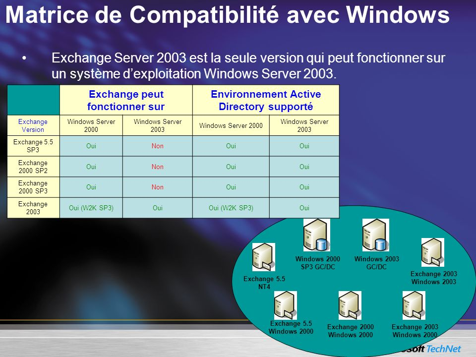 Matrice de Compatibilité avec Windows