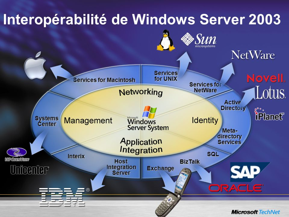 Interopérabilité de Windows Server 2003