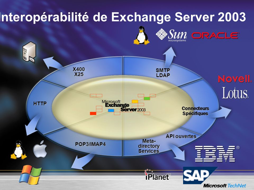 Interopérabilité de Exchange Server 2003