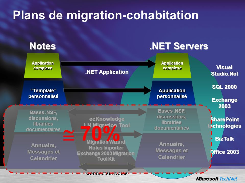  70% Plans de migration-cohabitation Notes .NET Servers