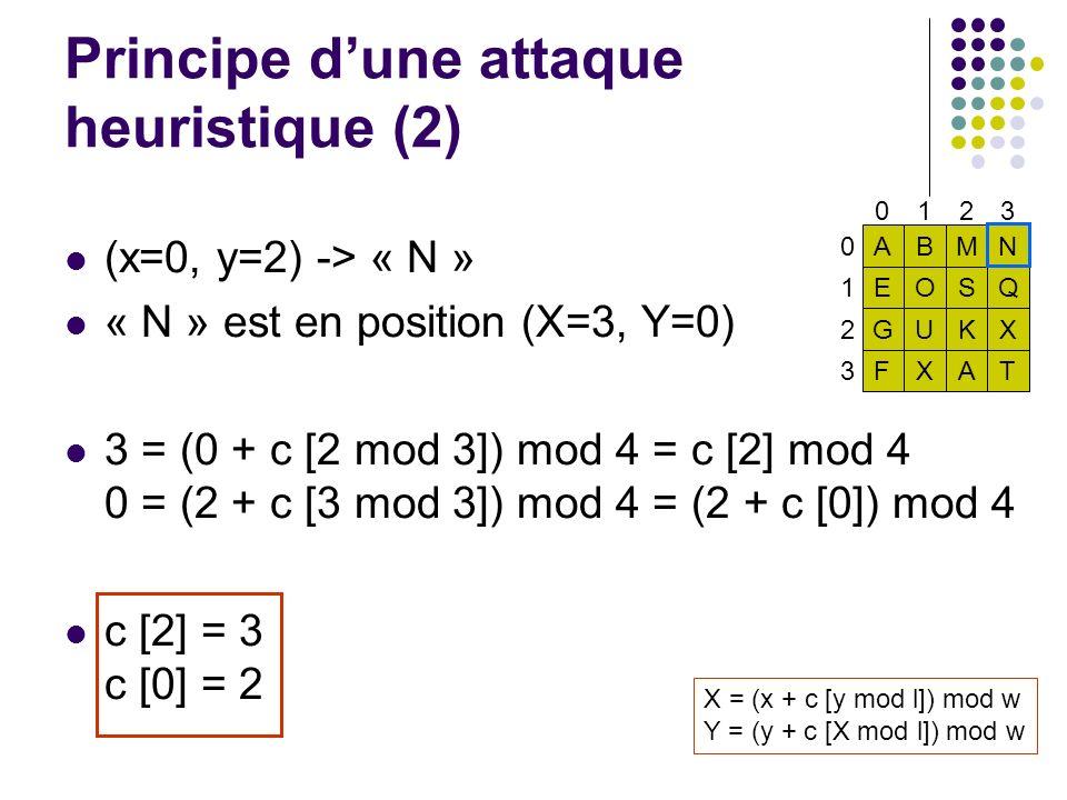 Principe d'une attaque heuristique (2)