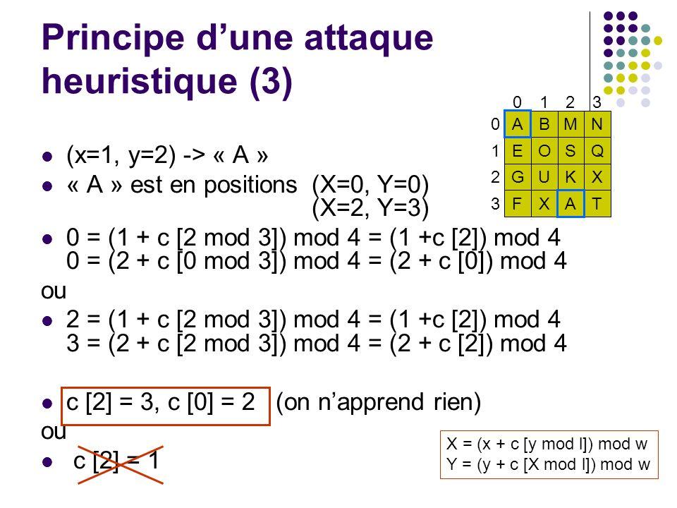 Principe d'une attaque heuristique (3)