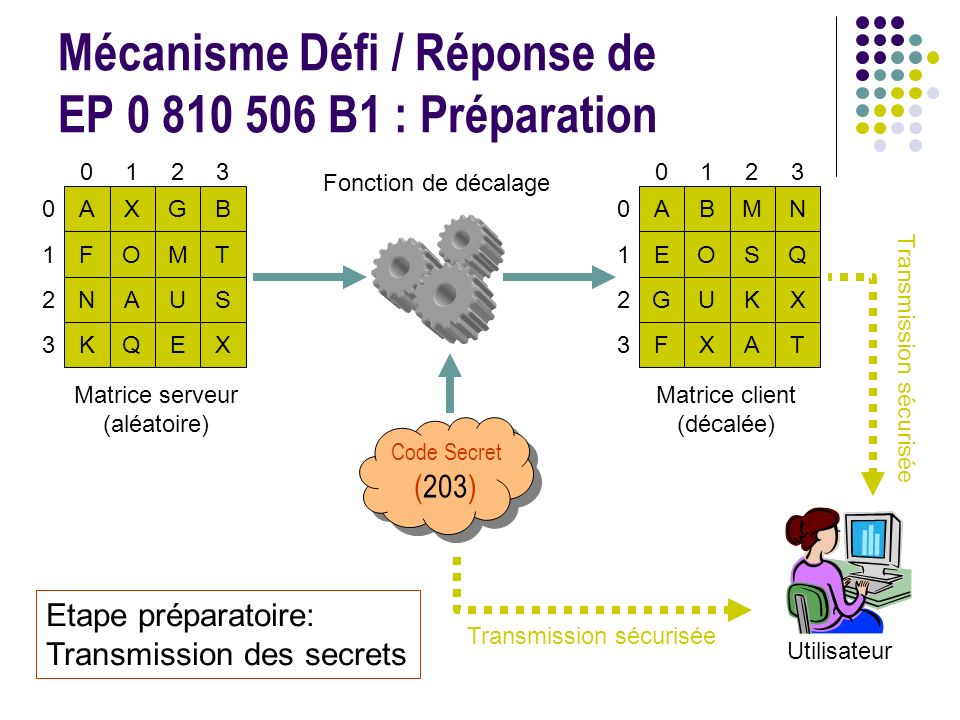 Mécanisme Défi / Réponse de EP 0 810 506 B1 : Préparation