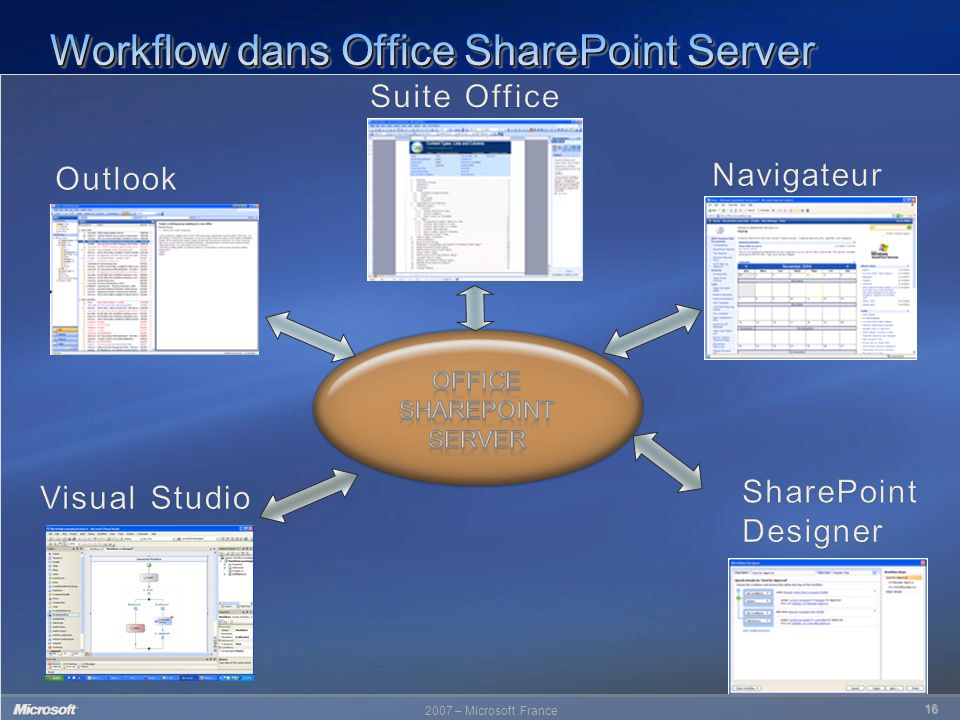 Workflow dans Office SharePoint Server