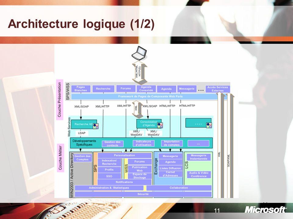 Architecture logique (1/2)