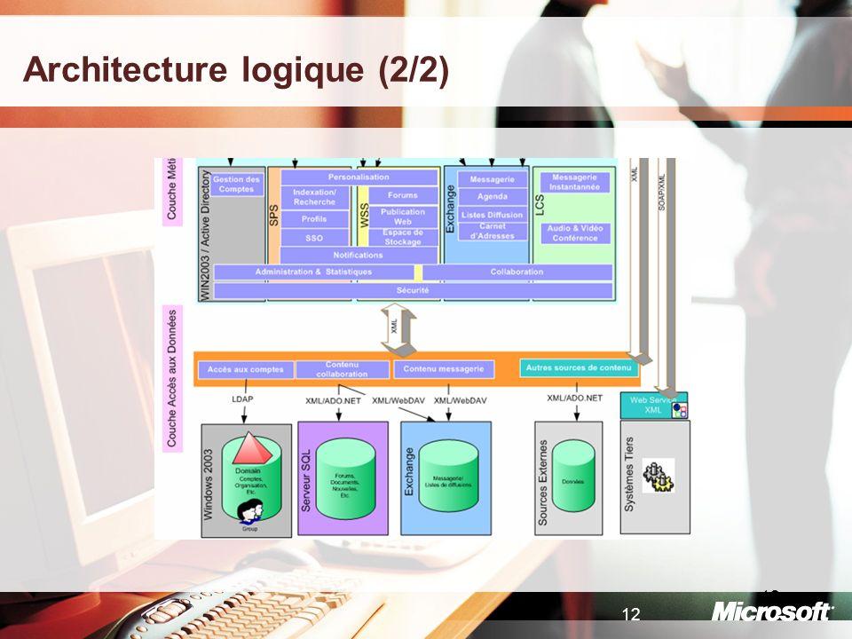 Architecture logique (2/2)