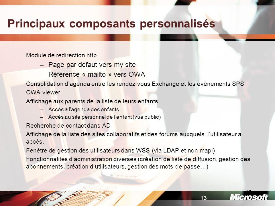 Principaux composants personnalisés