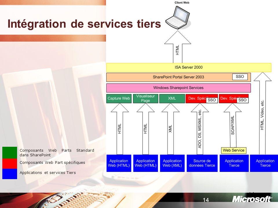 Intégration de services tiers