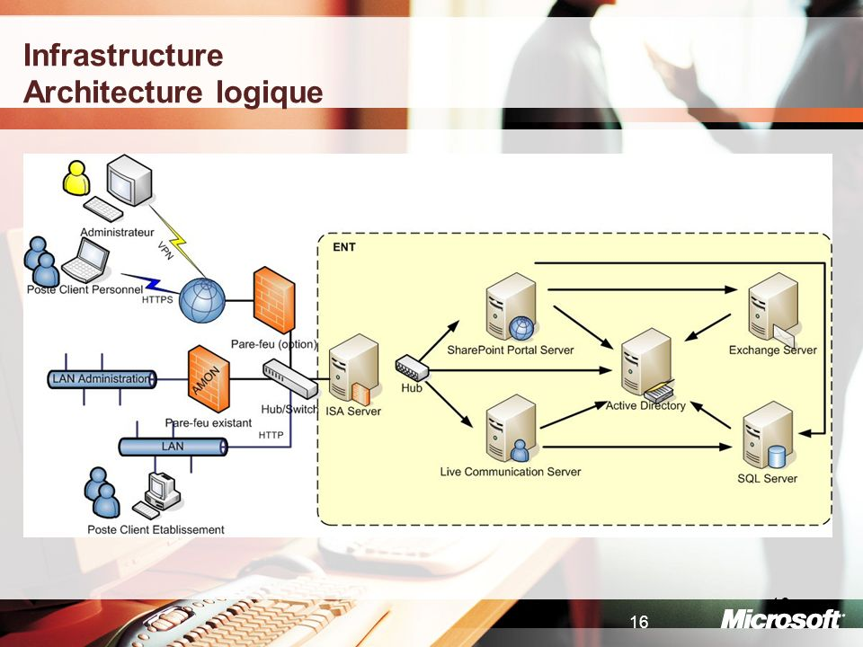 Infrastructure Architecture logique