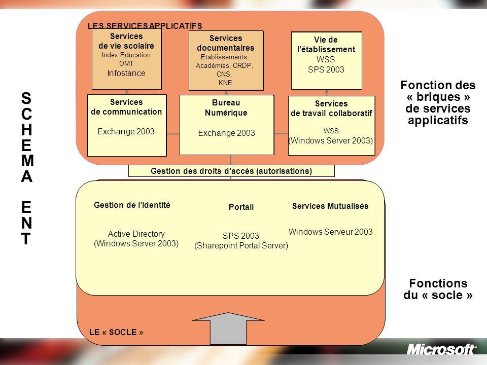 S C H E M A N T Fonction des « briques » de services applicatifs