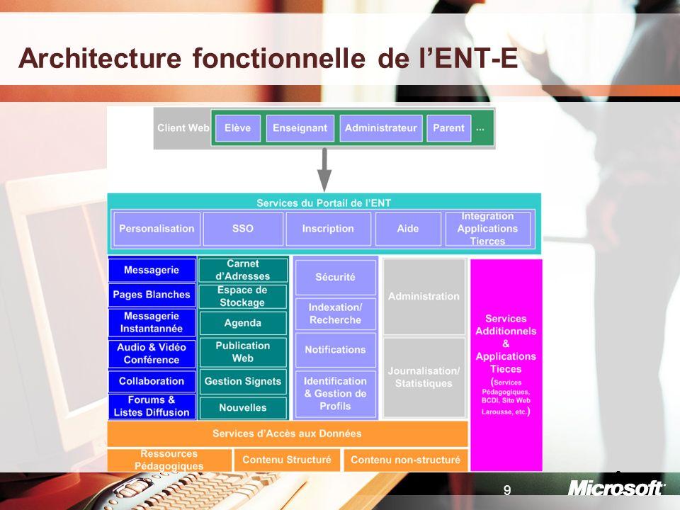Architecture fonctionnelle de l'ENT-E