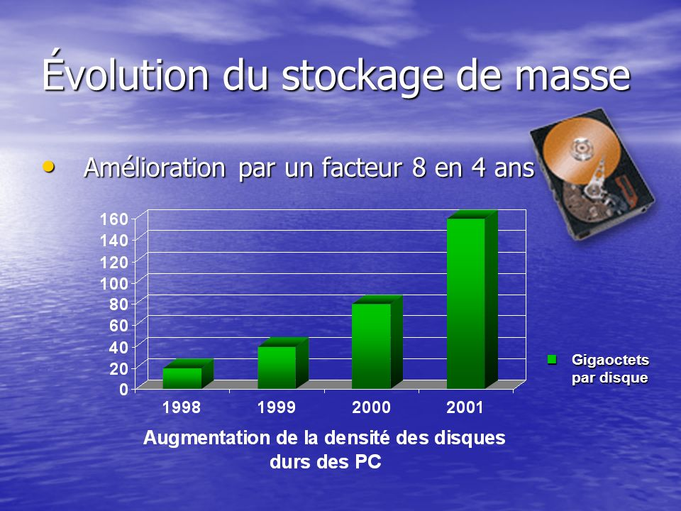 Évolution du stockage de masse