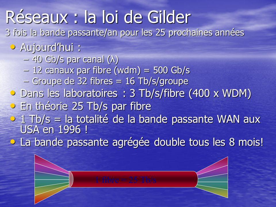 Réseaux : la loi de Gilder 3 fois la bande passante/an pour les 25 prochaines années