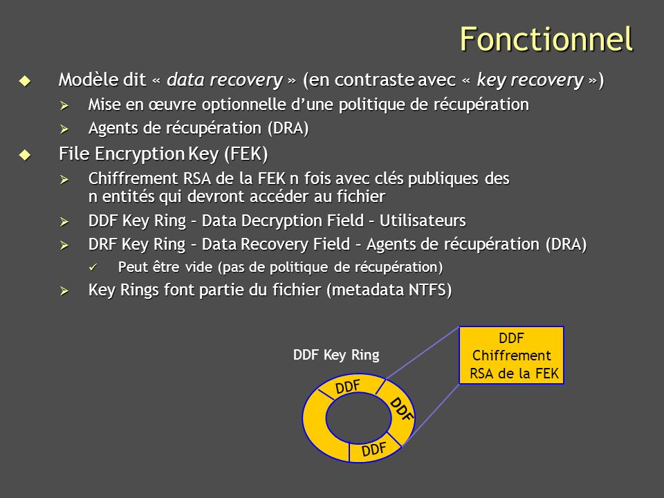 DDF Chiffrement RSA de la FEK
