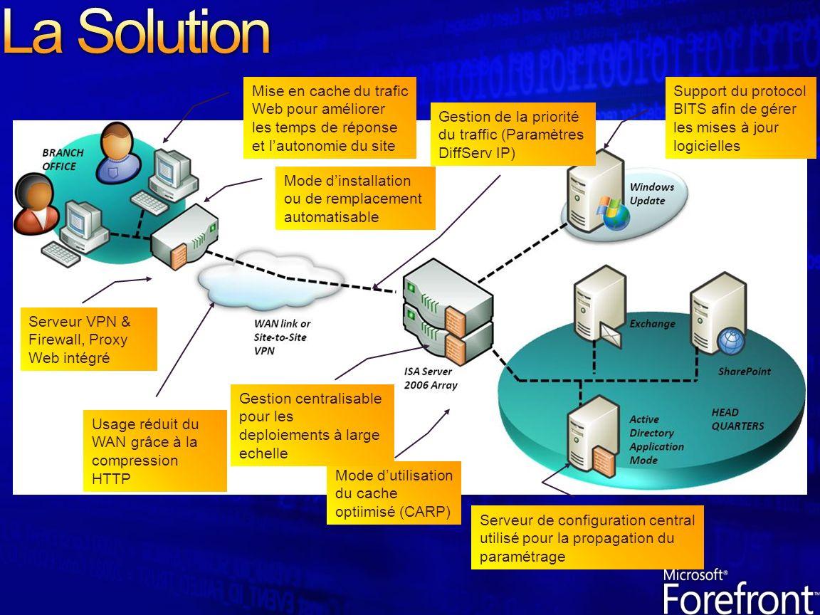 La Solution Mise en cache du trafic Web pour améliorer les temps de réponse et l'autonomie du site.