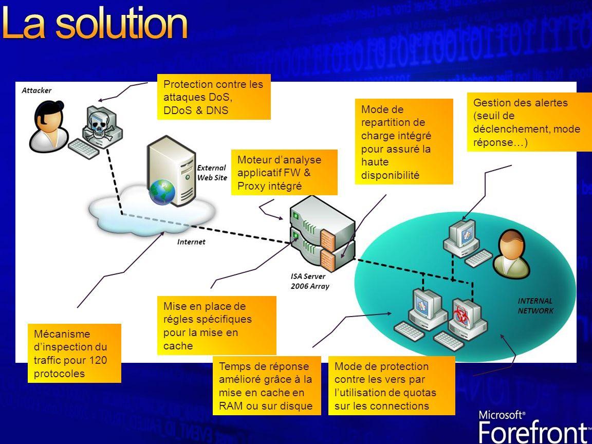 La solution Protection contre les attaques DoS, DDoS & DNS