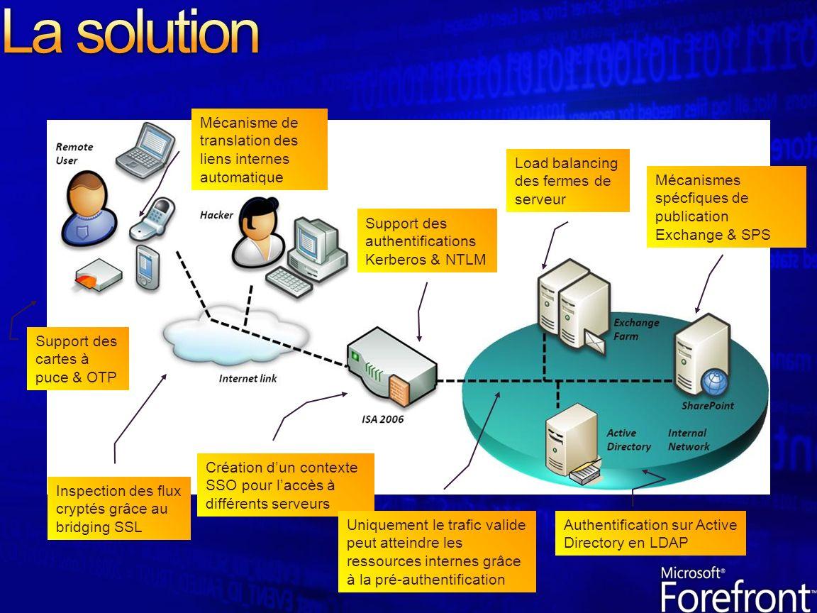 La solution Mécanisme de translation des liens internes automatique