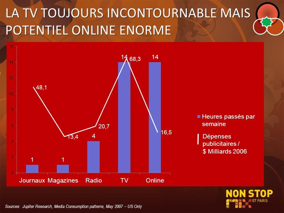 LA TV TOUJOURS INCONTOURNABLE MAIS POTENTIEL ONLINE ENORME