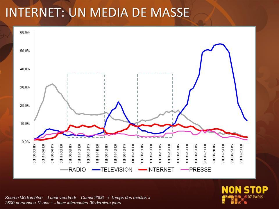 INTERNET: UN MEDIA DE MASSE
