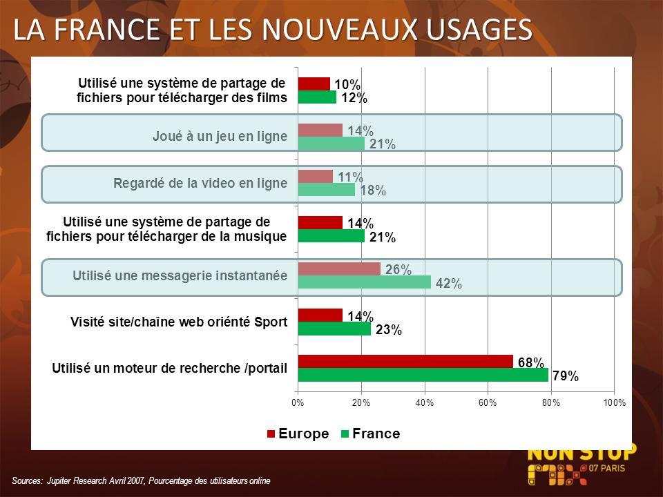 LA FRANCE ET LES NOUVEAUX USAGES