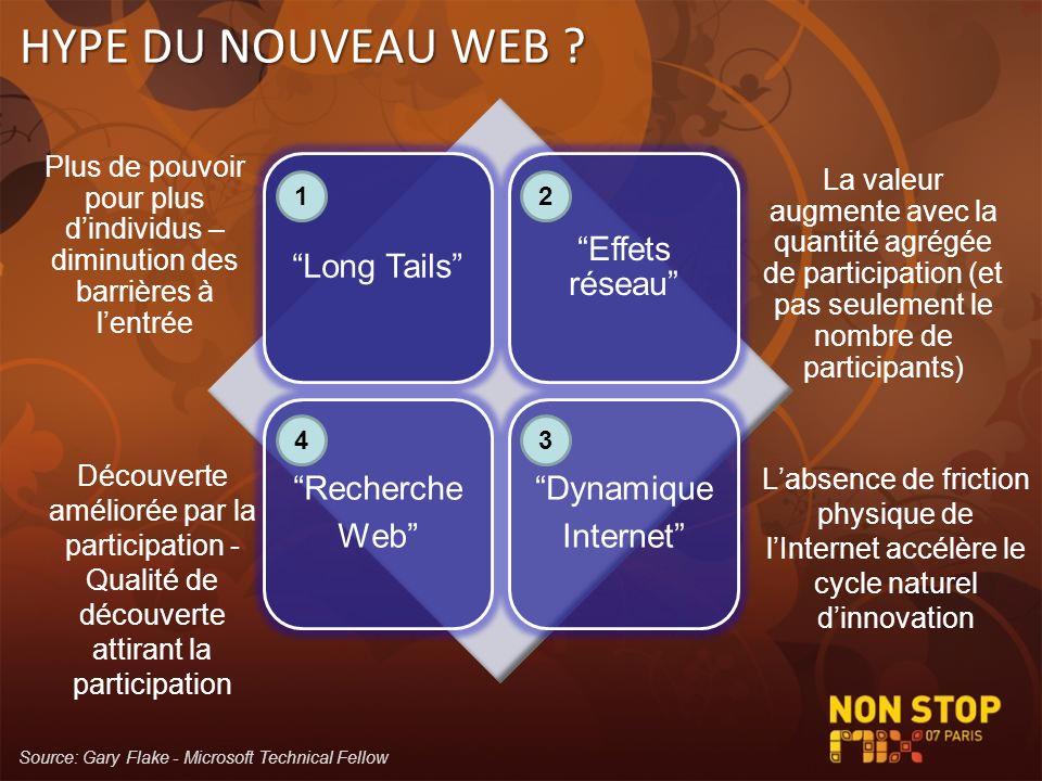 HYPE DU NOUVEAU WEB Long Tails Effets réseau Recherche. Web Dynamique. Internet