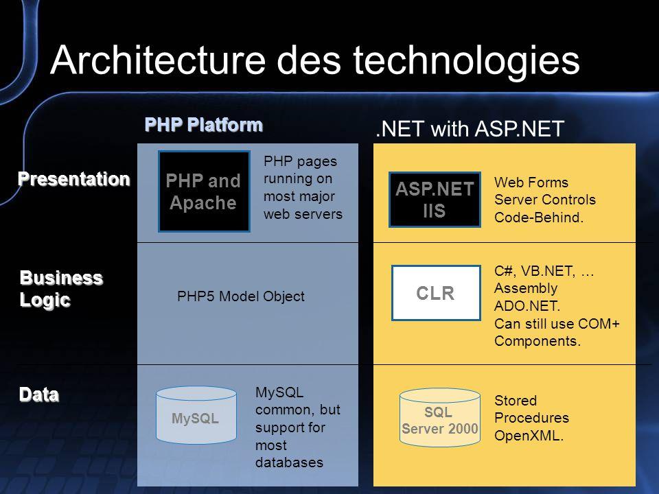 Architecture des technologies