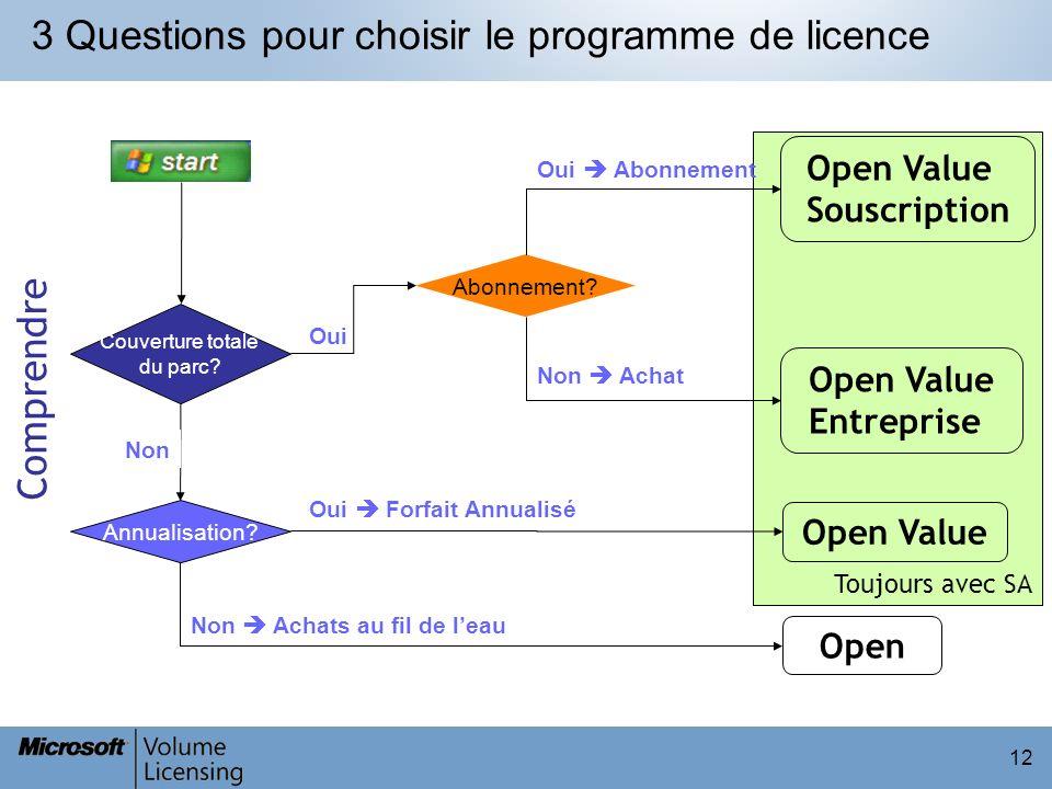 3 Questions pour choisir le programme de licence