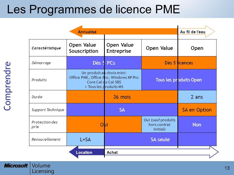Les Programmes de licence PME