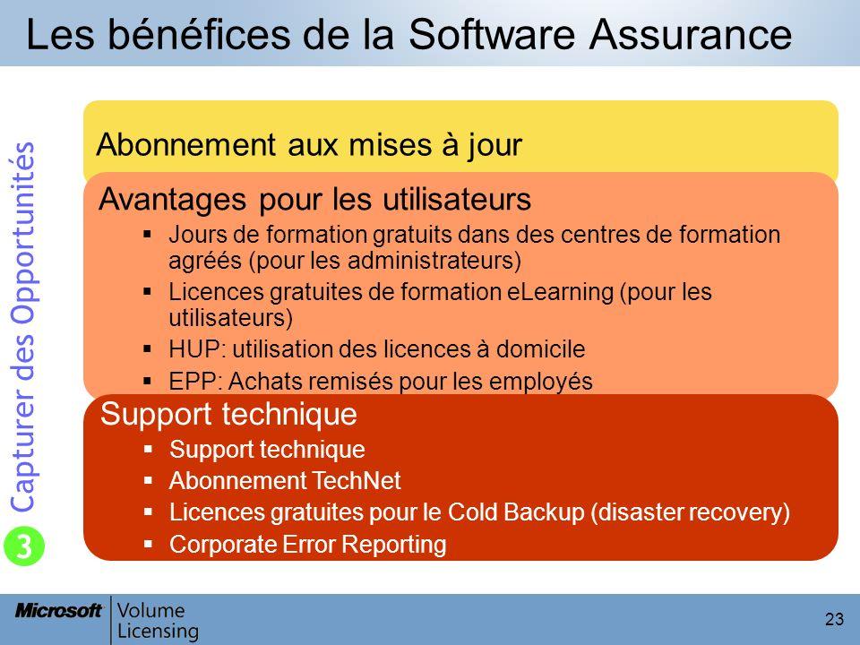 Les bénéfices de la Software Assurance