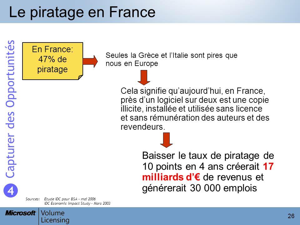 Le piratage en France Capturer des Opportunités 4