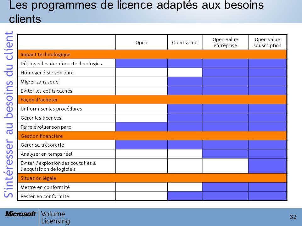 Les programmes de licence adaptés aux besoins clients