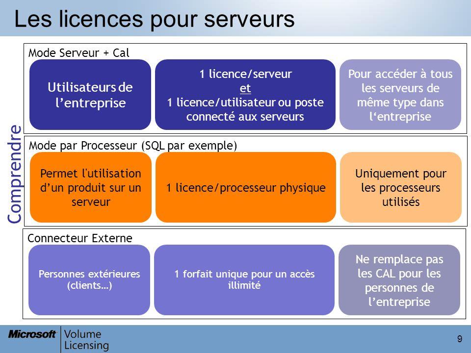 Les licences pour serveurs