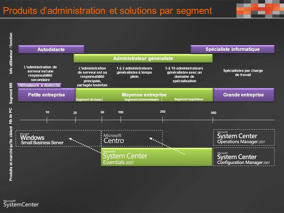 Produits d'administration et solutions par segment
