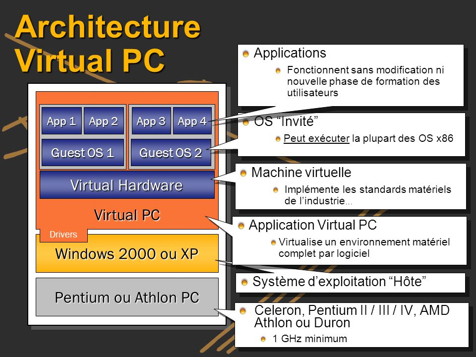 Architecture Virtual PC