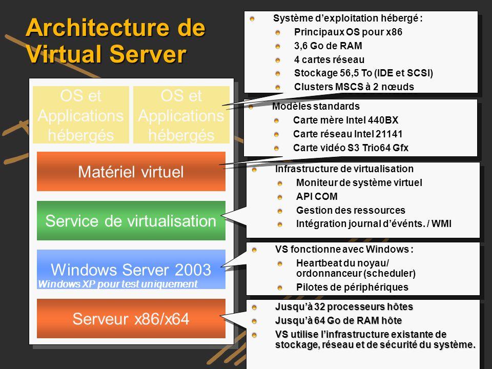 Architecture de Virtual Server