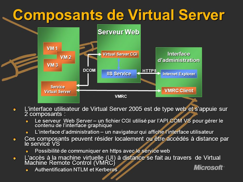Composants de Virtual Server
