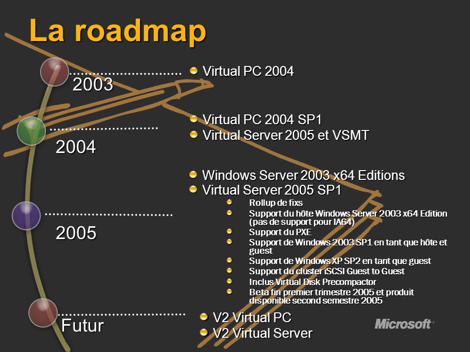 La roadmap 2003 2004 2005 Futur Virtual PC 2004 Virtual PC 2004 SP1