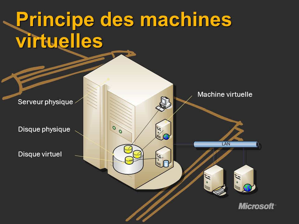 Principe des machines virtuelles
