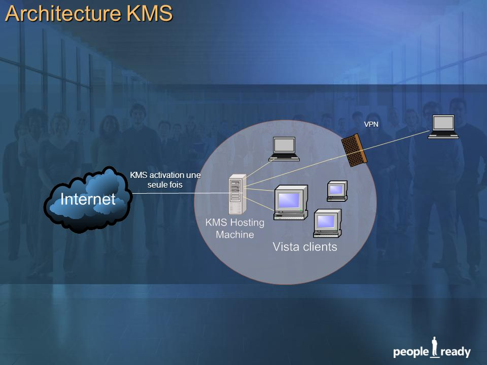 KMS activation une seule fois