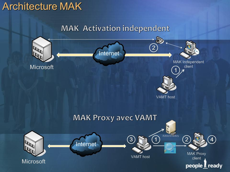 MAK Activation independent