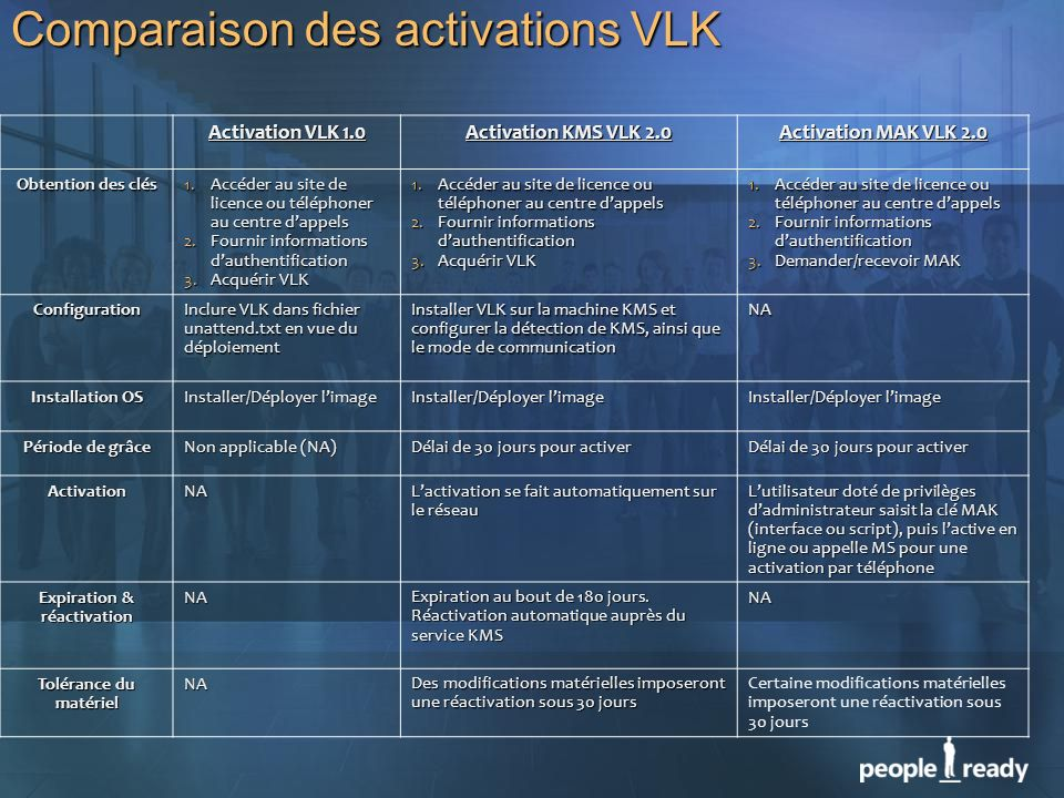 Comparaison des activations VLK