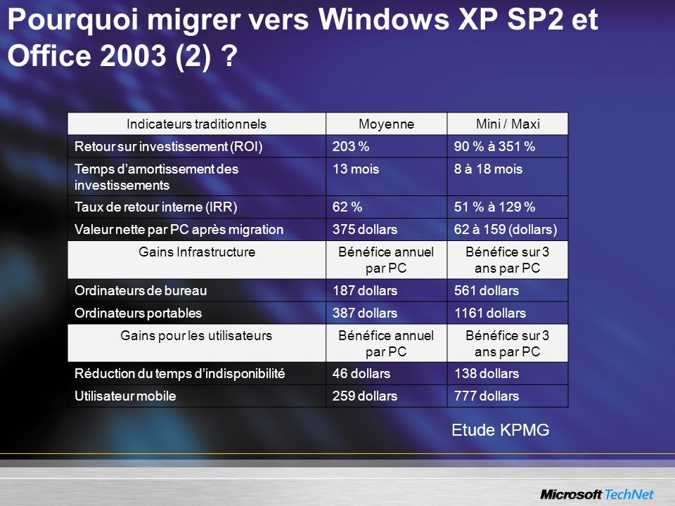 Pourquoi migrer vers Windows XP SP2 et Office 2003 (2)