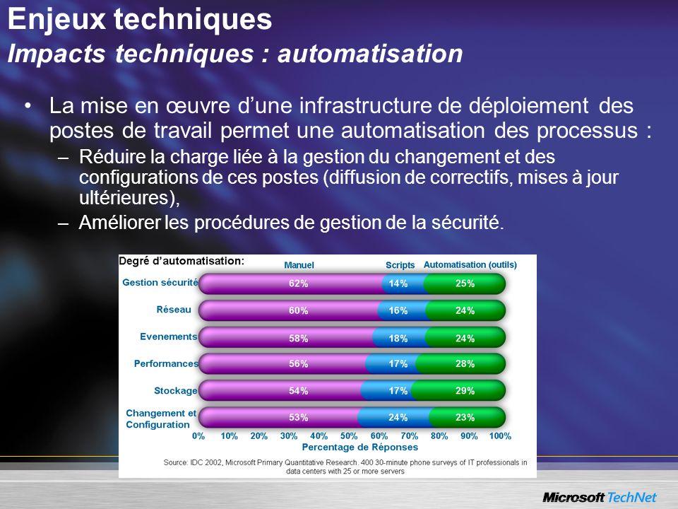 Enjeux techniques Impacts techniques : automatisation