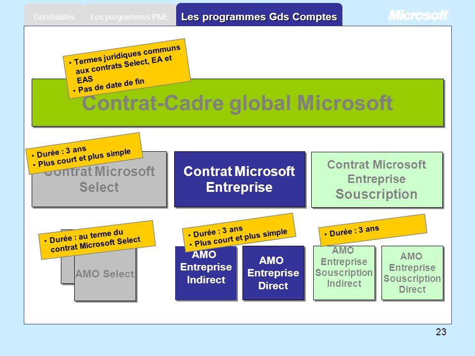 Les programmes Gds Comptes Contrat-Cadre global Microsoft
