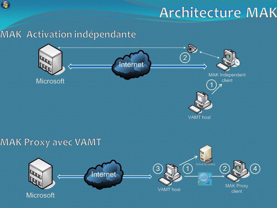 Architecture MAK MAK Activation indépendante MAK Proxy avec VAMT 2 1 3