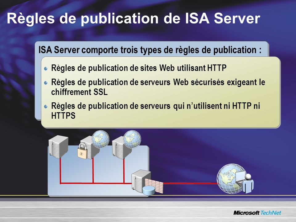 Règles de publication de ISA Server